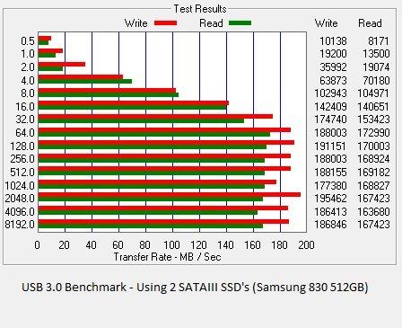 NeutrinoU3_USB3_Bench